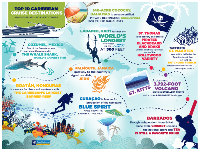 Royal Announces Caribbean Deployment Harmony To Port - Cruise ship destinations