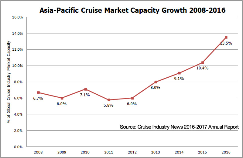 Pivot to Asia; Most Markets Not Growing with Industry
