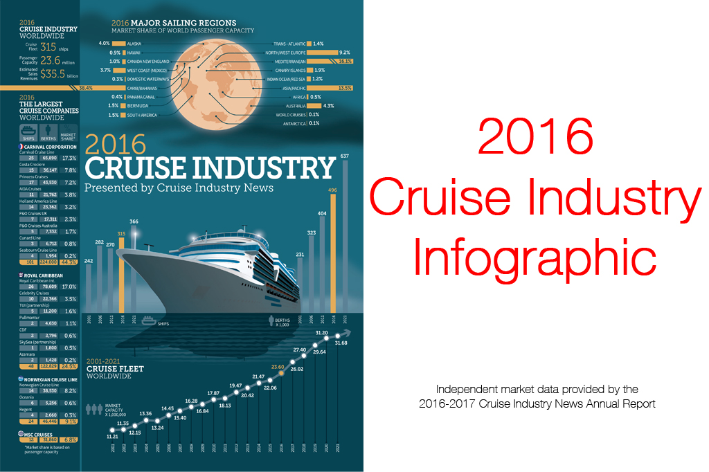 2016 Cruise Industry Infographic Released
