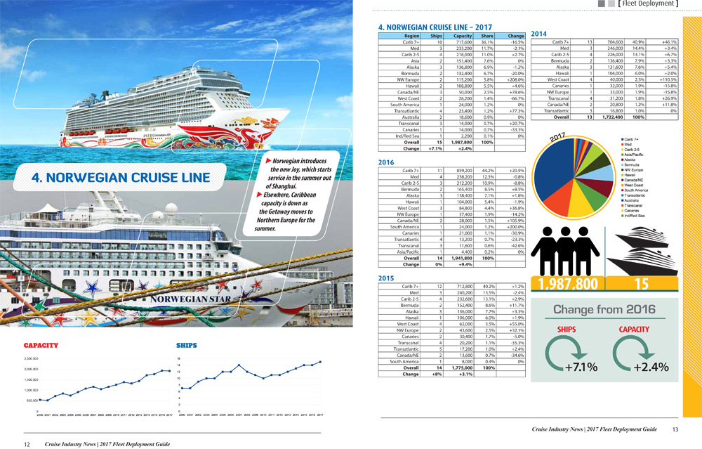 Cruise Industry Fleet Deployment Report Available Cruise - History of cruise ship industry