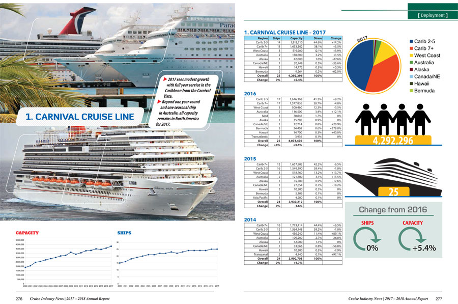 Cruise Industry News Annual Report - History of cruise ship industry