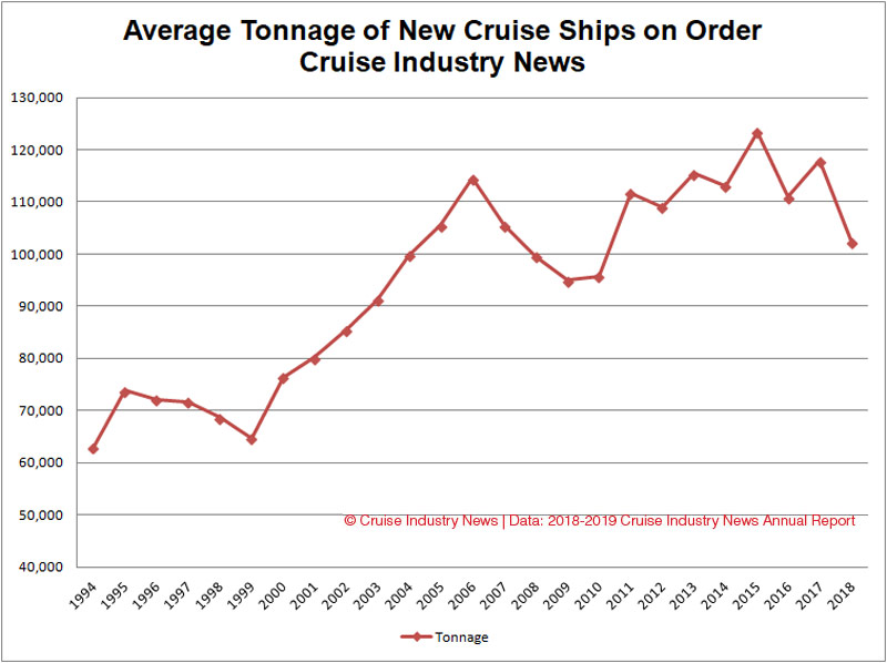 New Cruise Ship Sizes Trend Down With More Niche Newbuilds - Cruise ship tonnage list
