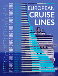 2018 European Cruise Lines Infographic
