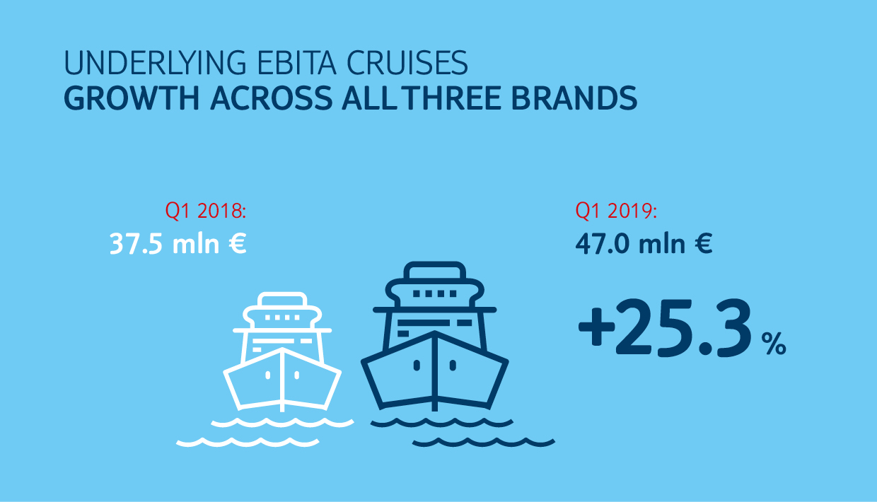TUI Reports Strong Q1 Cruise Numbers