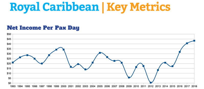Royal Caribbean Net Income Per Passenger Day