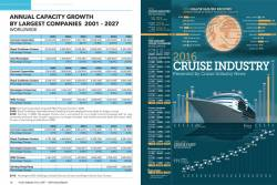 CINA Capacity Growth