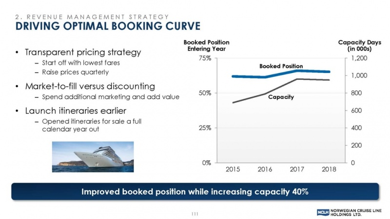 A look at Regent's booking curve