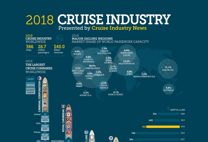 2018 Cruise Infographic