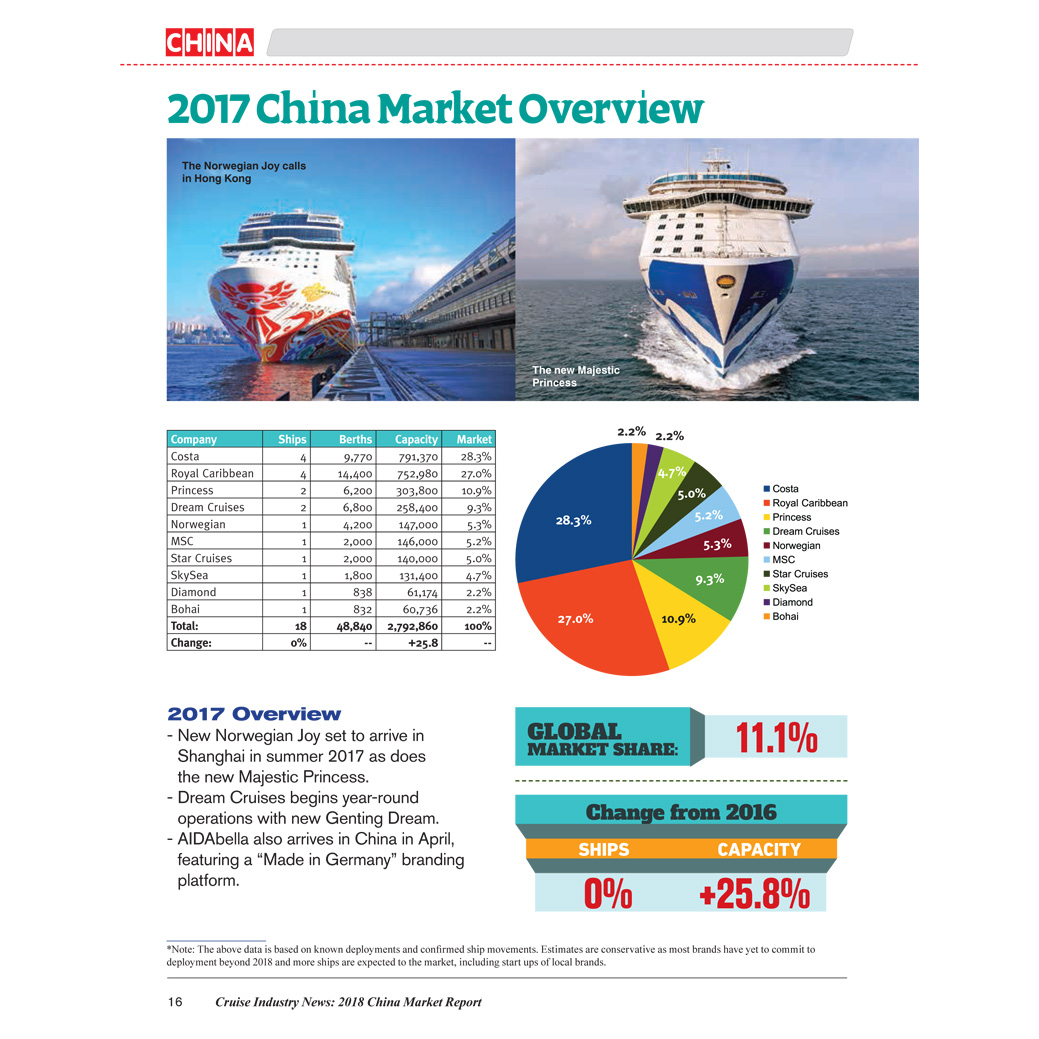 2018 China Market Report Cruise Industry News Online Store