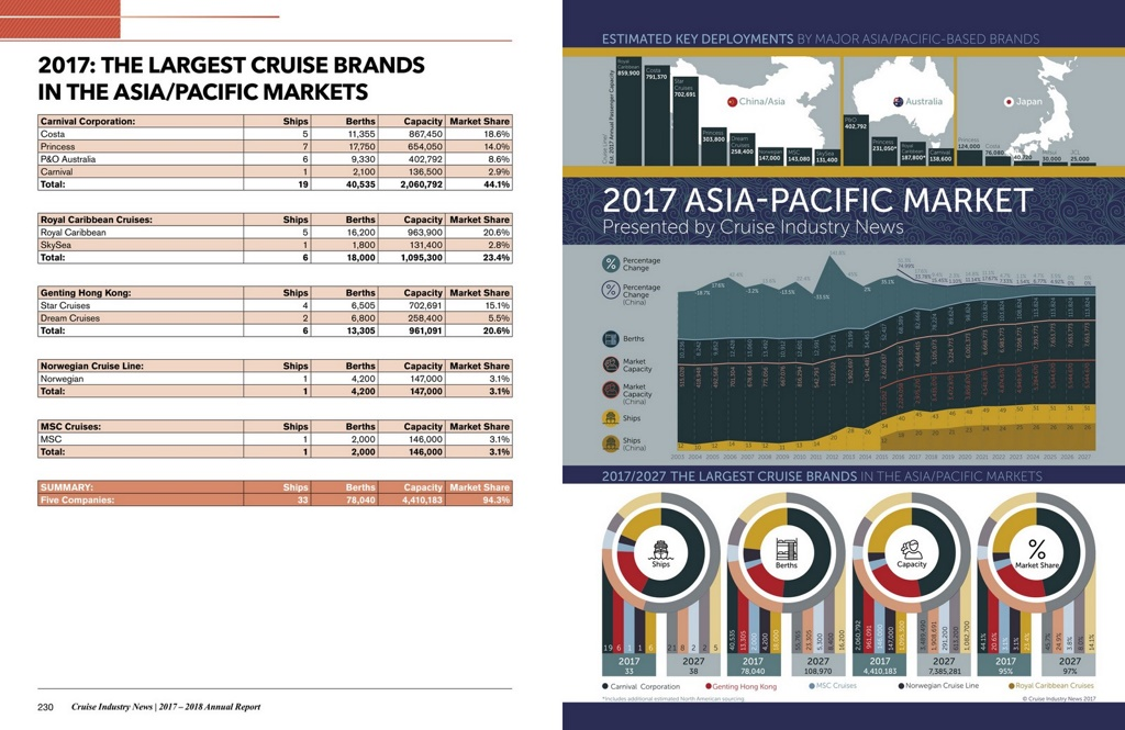 2018 Cruise Industry News Annual Report | Cruise Industry News