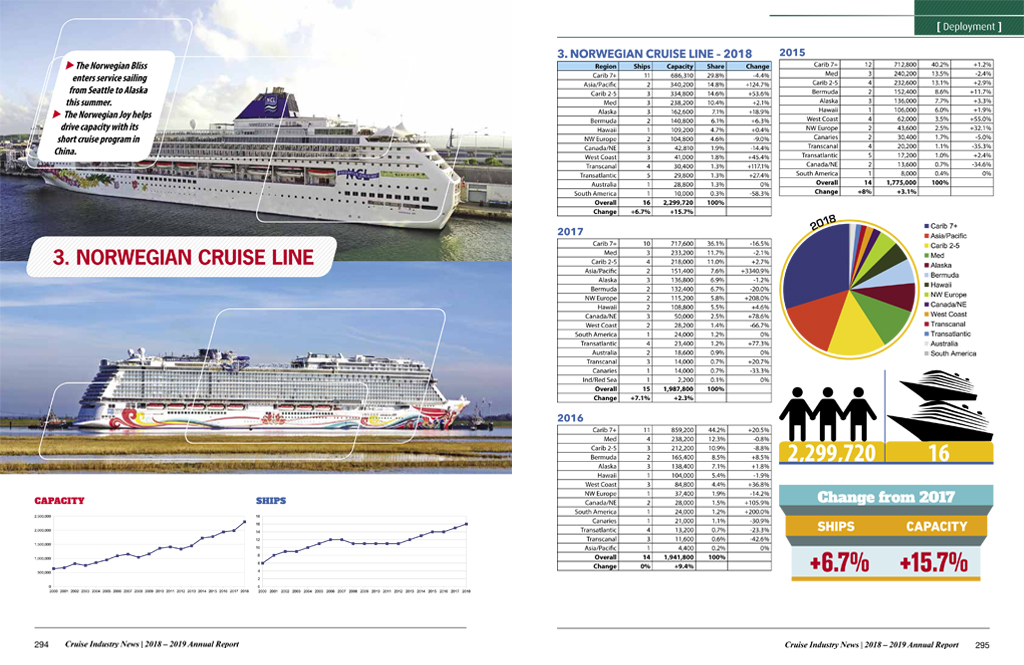 2019 Cruise Industry News Annual Report | Cruise Industry News